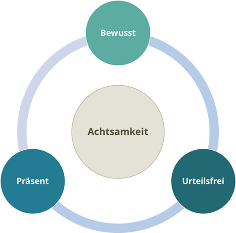 Die drei Ebenen der Achtsamkeit