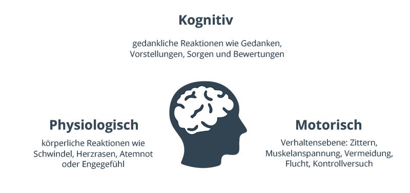 Die drei Ebenen der Angstreaktion